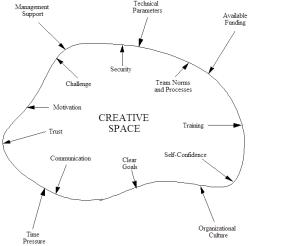 Creative Space Model_figure2